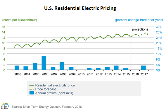 US Residential Electricity Price Outlook - EIA -C