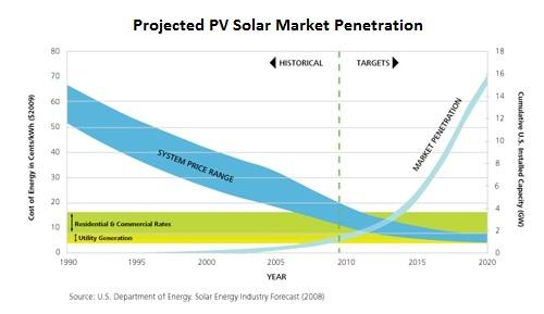 solar-market-penetration -2009B
